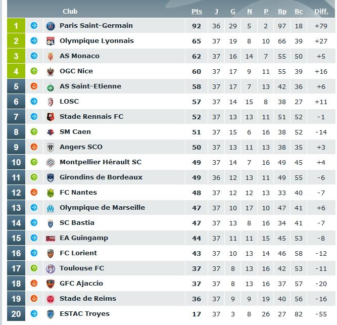 classement ligue 1 avant dernière journée